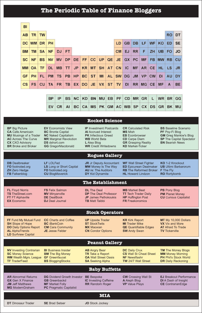 Periodic+table+with+charges+and+names+of+elements