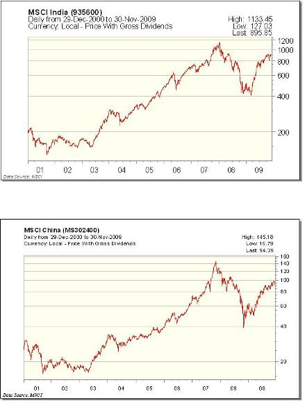 India and China markets since 2001