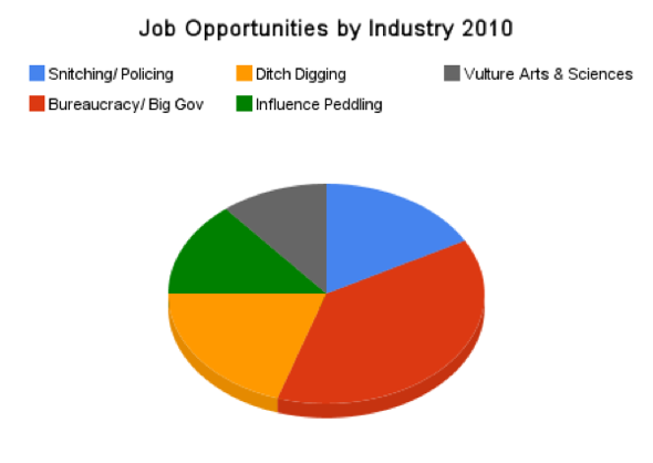 job_opportunities_by_industry_2010