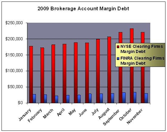 Brokerage Margin Debt 2009