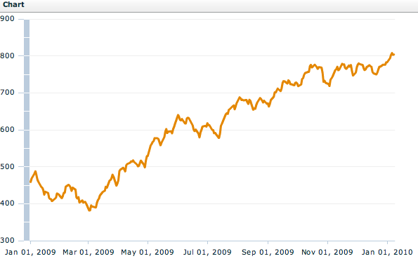 MSCI Emerging + Frontier Markets Index (from Jan 1st 2009)