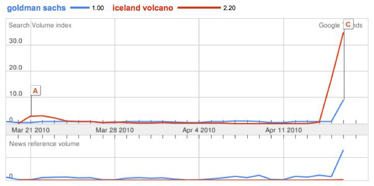 goldman sachs vs. volcano
