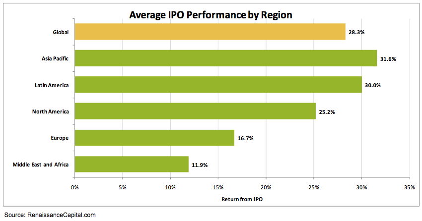 Avergae performance of ipo