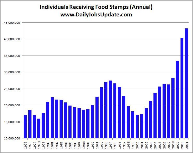 Food Stamp Statistics