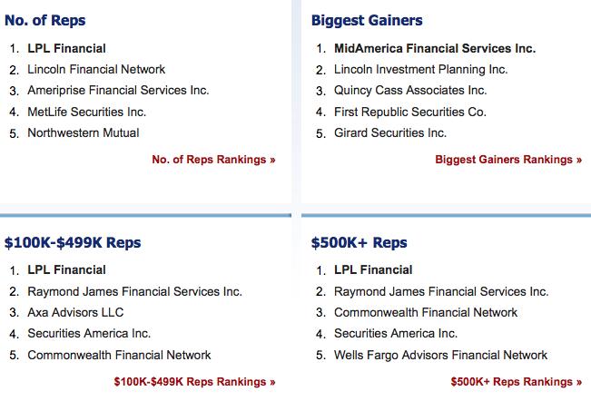 Broker dealer clearing firms list