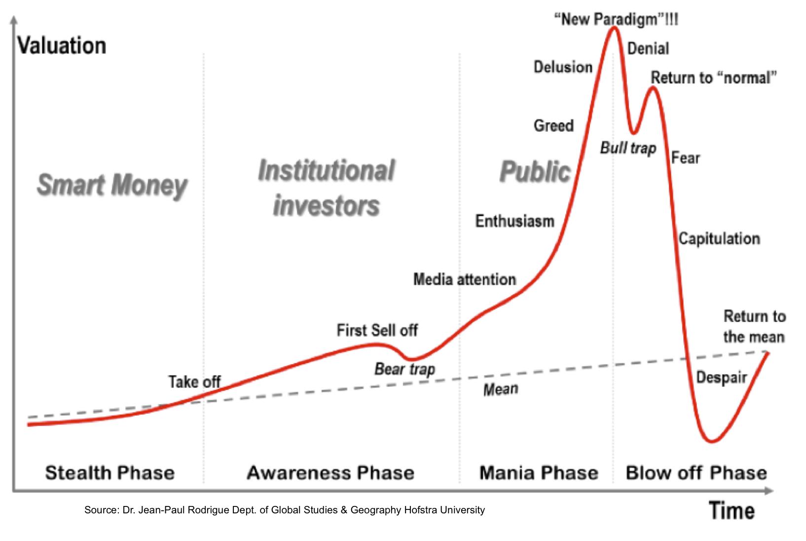 Dogecoin bitcoin graph