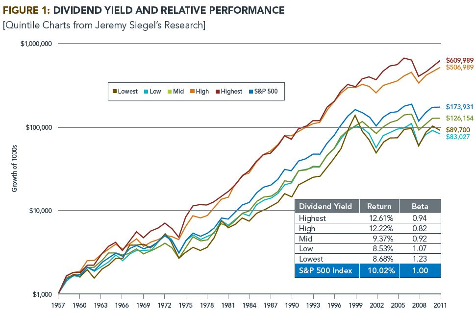 What history tells us about investing in dividend income stocks - High div stocks ...