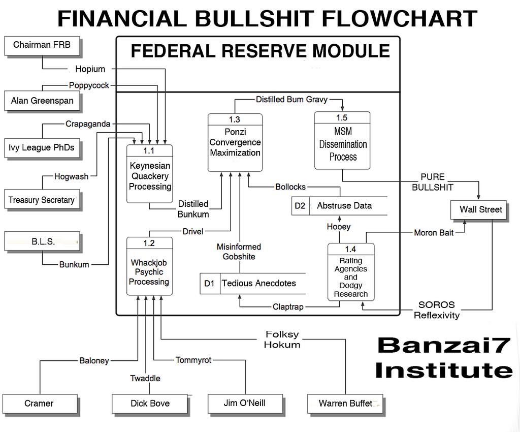 banzai flowchart
