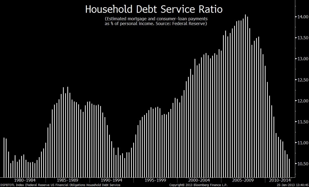 household debt service