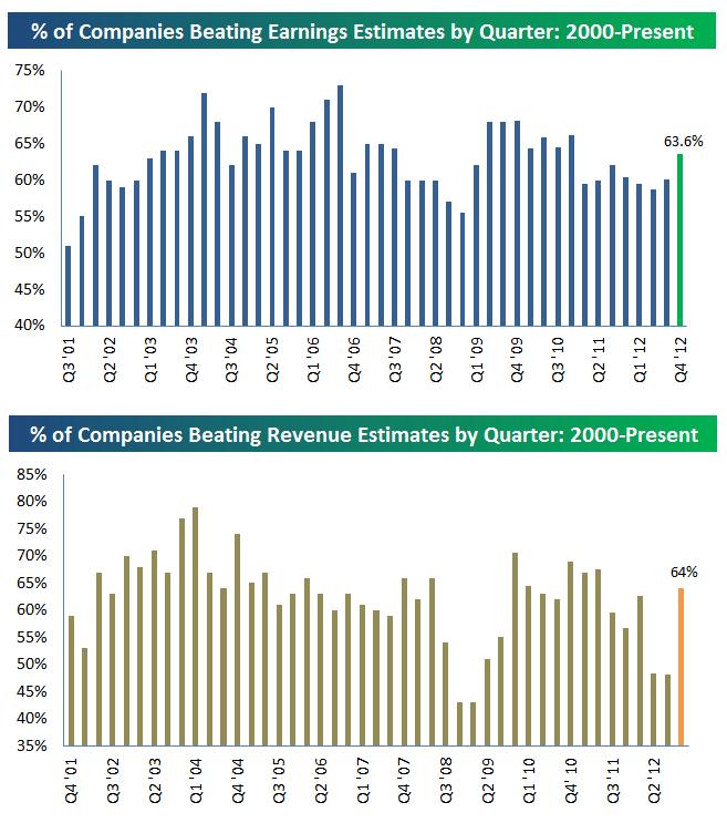 bespoke earnings revenues Q4 2012