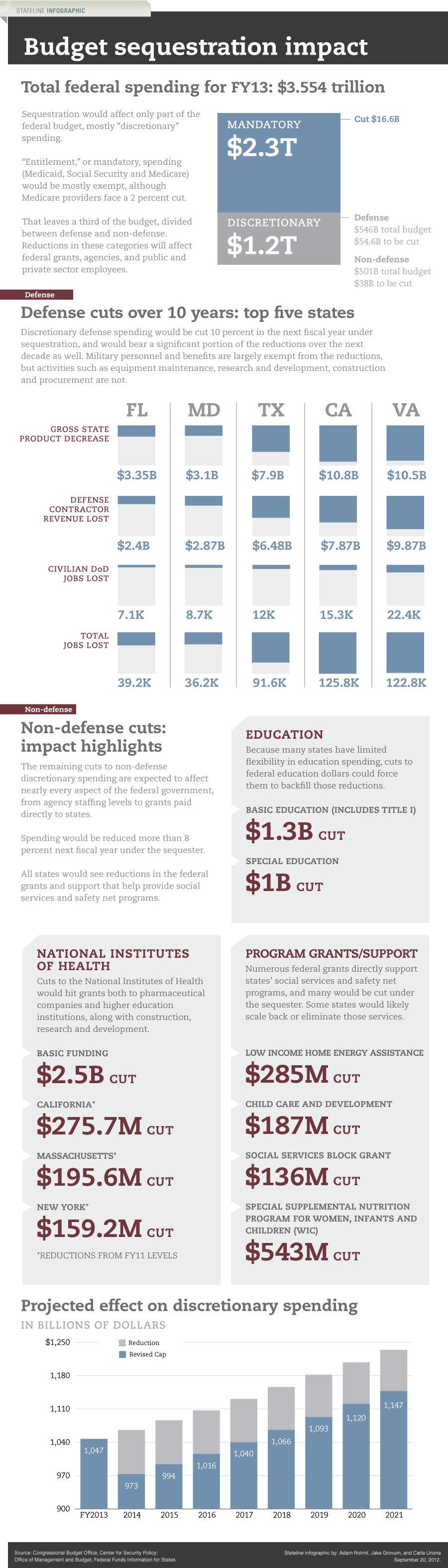 What is the Sequester? [INFOGRAPH]
