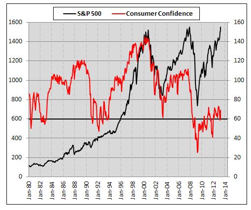 Consumer-Confidence-3