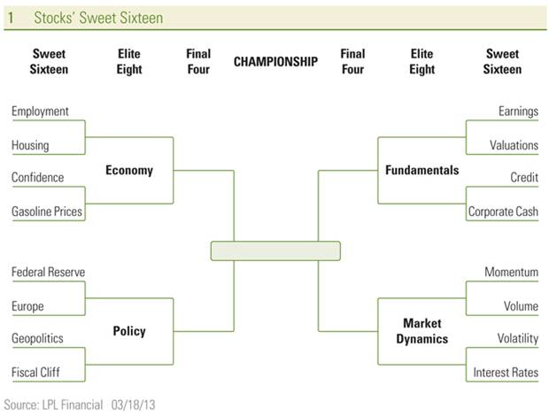 stocks sweet sixteen