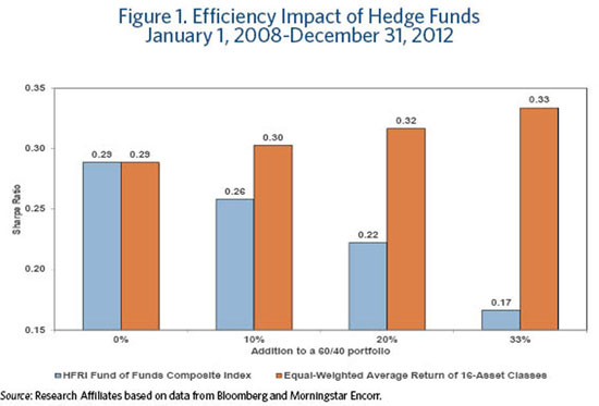 Apr_Lure_of_Hedge_Funds_figure1_small