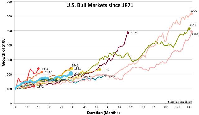 US_Bull_Markets_Since_1871