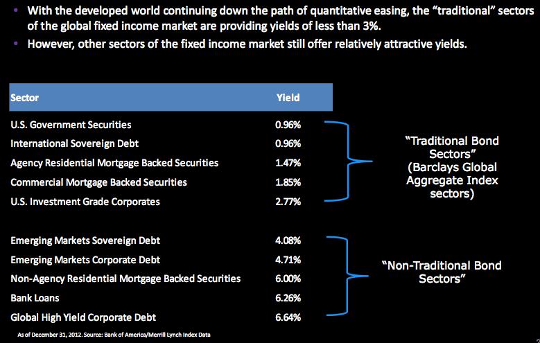 bond sectors