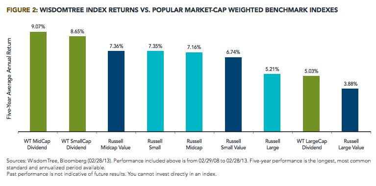 div index returns