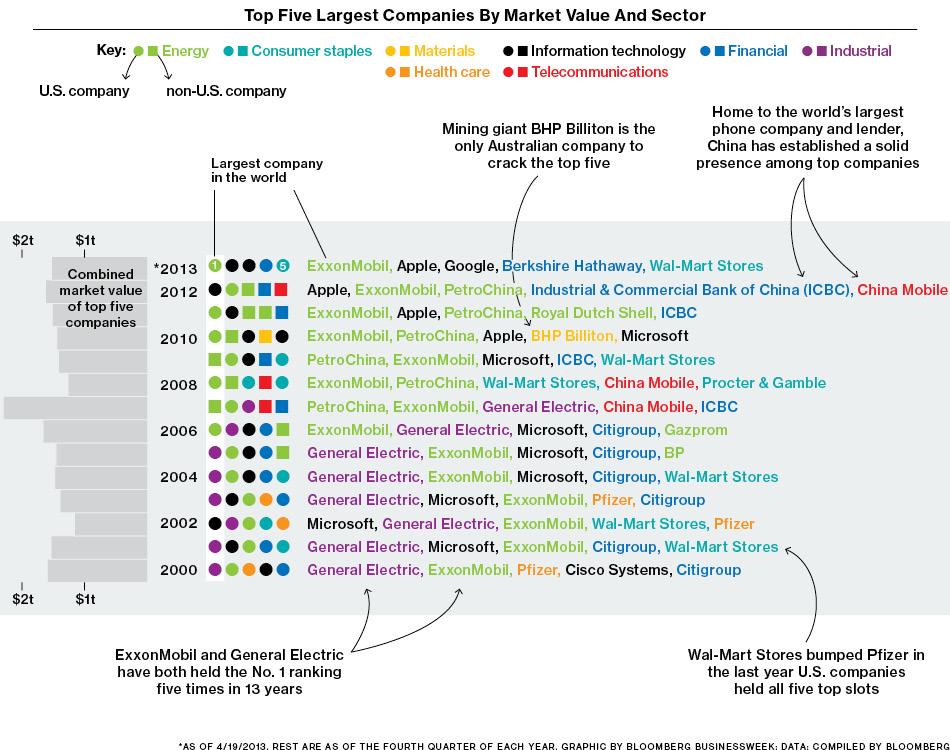 largest five companies