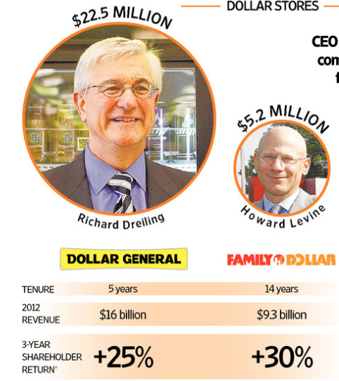ceo pay