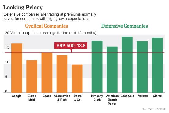 defensive stocks multiples