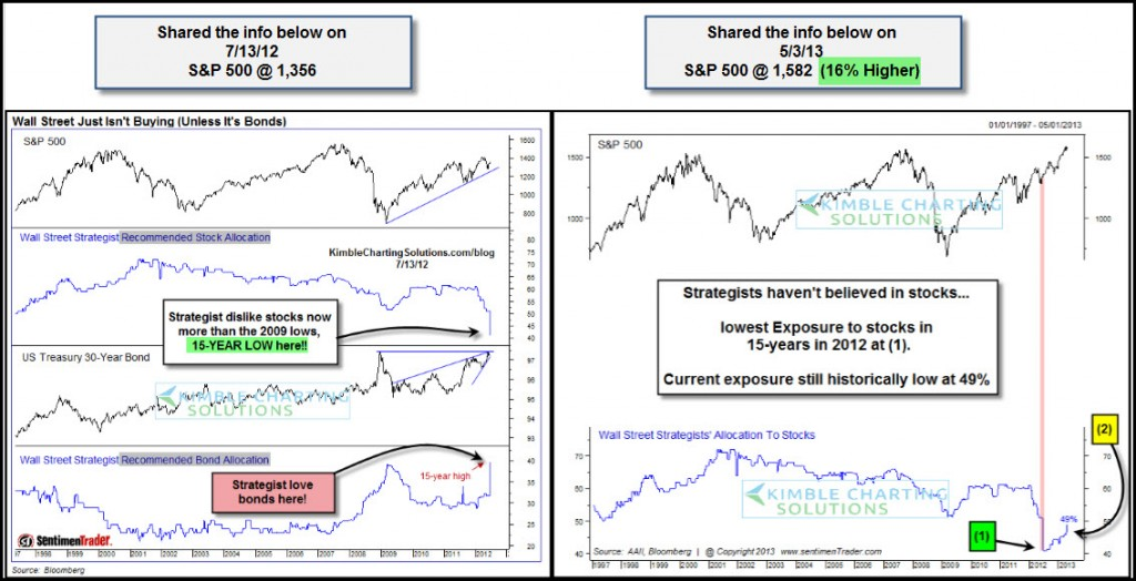 old wall street vs the stock market