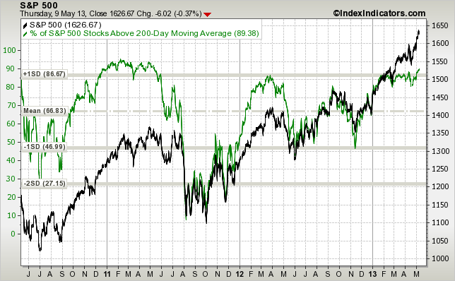 sp500-vs-sp500-stocks-above-200d-sma-params-3y-x-x-x