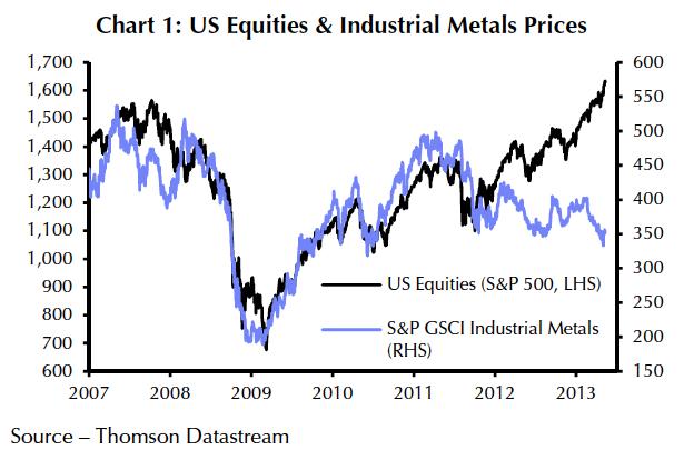 stocks vs commodities
