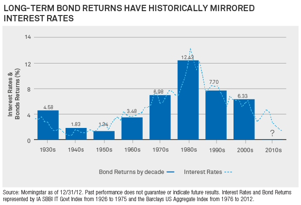blackrock bond rates