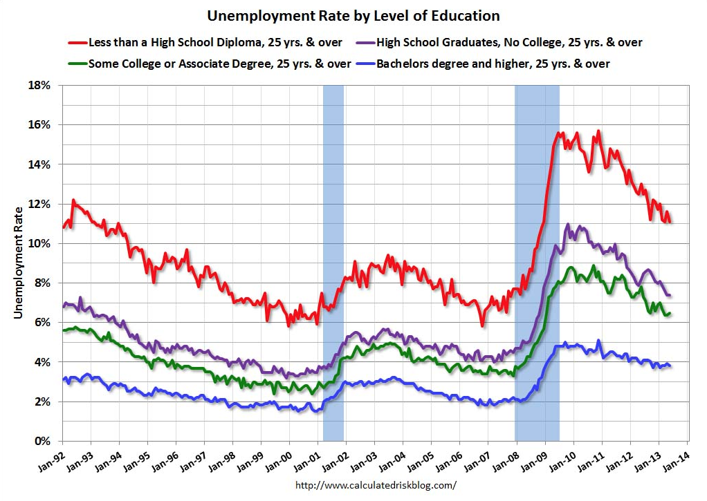 calc risk employment