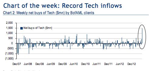 tech flows