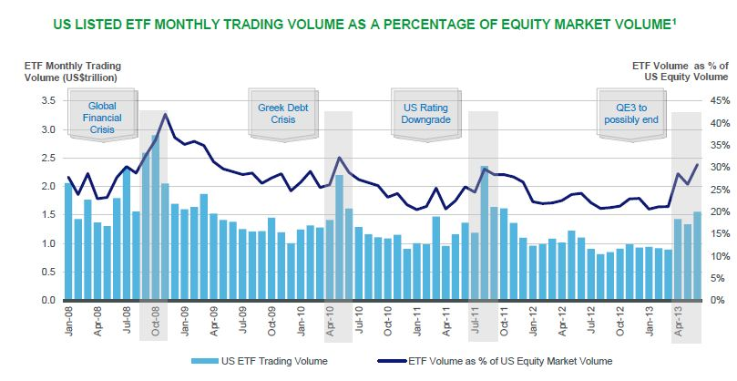 Us options trading volume