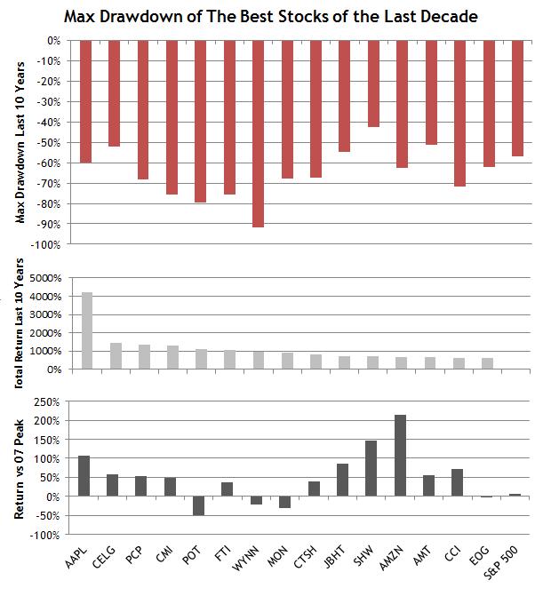 Max-Drawdown-of-Best-Stocks