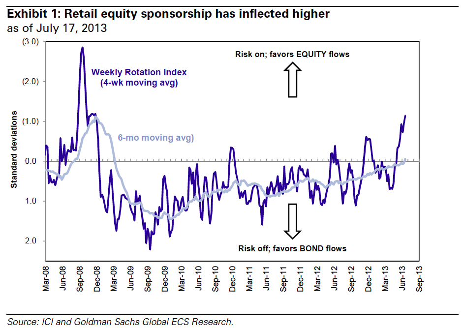 gs chart o the day