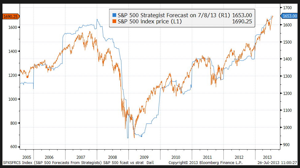 spy vs forecasts