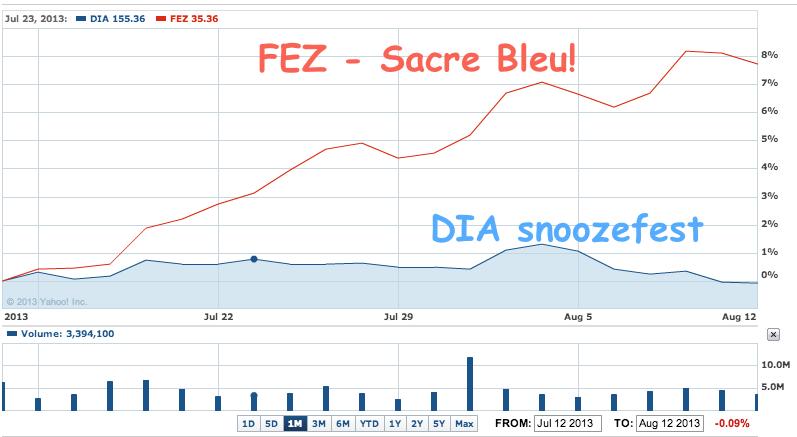 DIA vs FEZ
