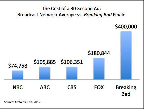 ad_cost