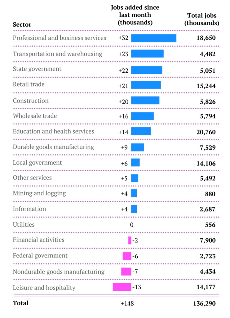 jobs-by-sector-sept13