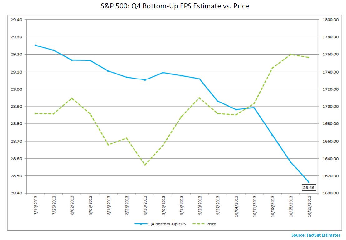 SP500_Bottomup_EPS_vs_Price -Nov 1 13