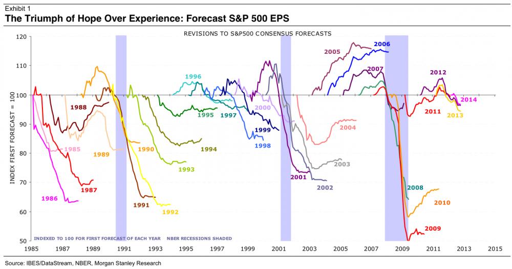eps forecast 2