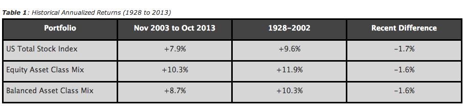 stock returns Hottest Links