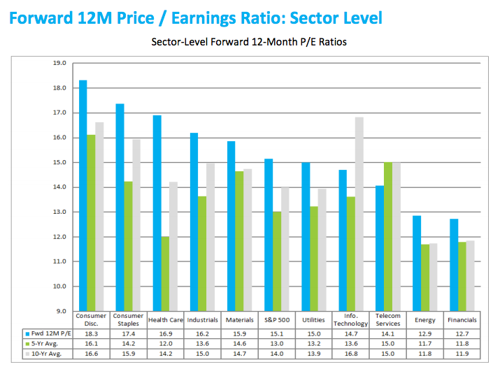 forward earnings