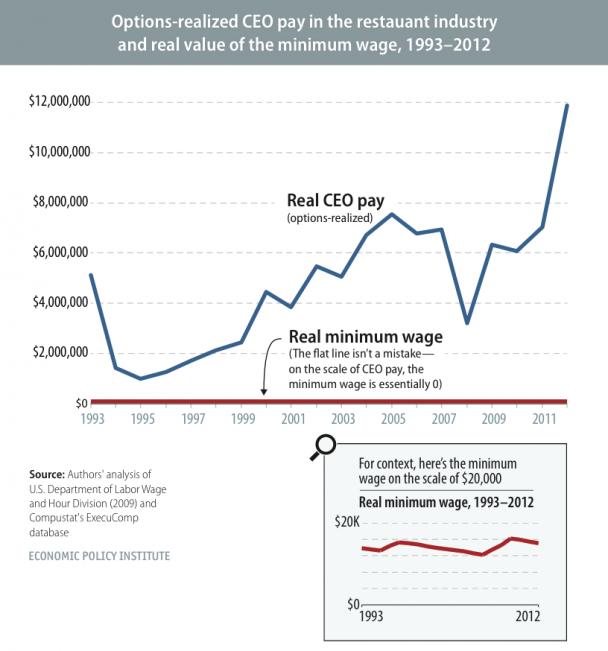 snapshot-ceo-pay-vs-minimum-wage