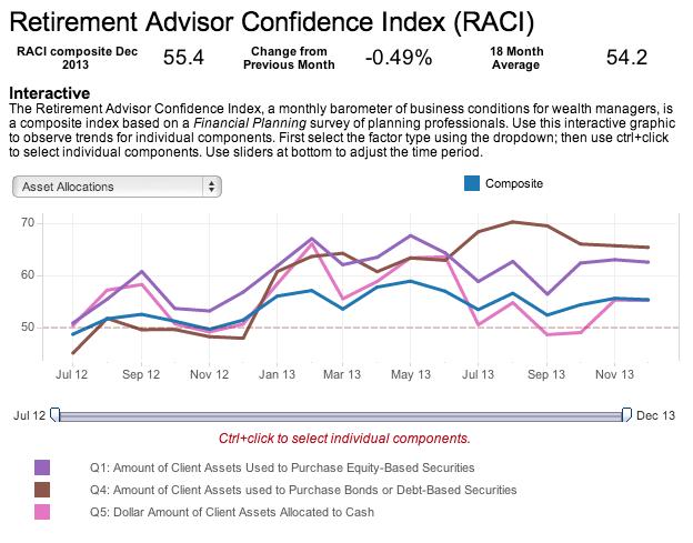 advisor confidence Hottest Links