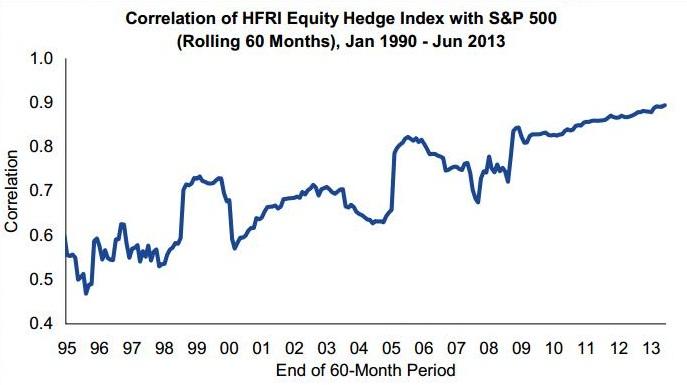 correlation Hottest Links