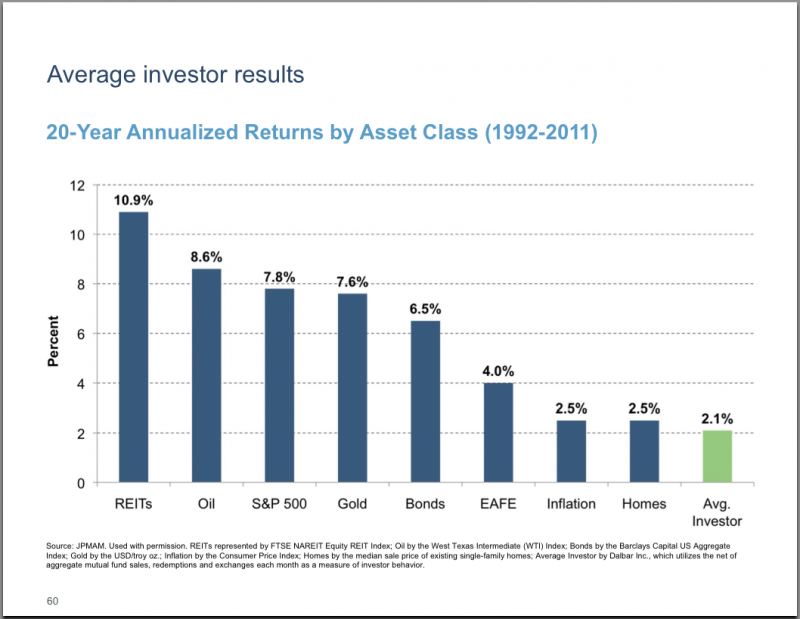 investor results