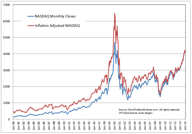 Chart o' the Day: The Inflation-Adjusted Nasdaq Composite