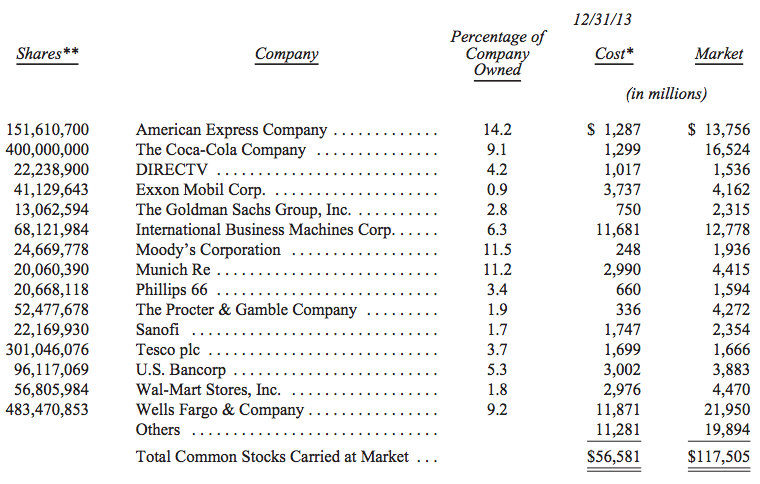 Berkshire Stocks