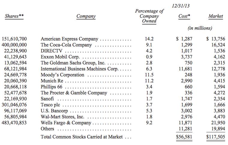 Berkshire Stocks