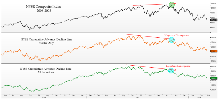 The 2007 Top vs Today - The Reformed Broker