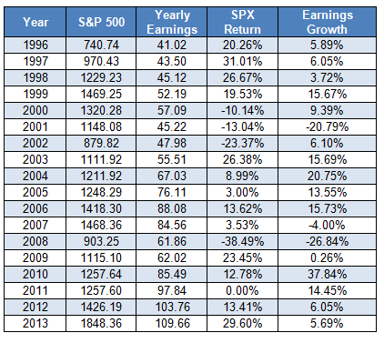historical-sp-500-earnings-growth-and-returns